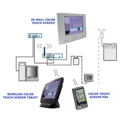 IntelliTouch Color Touch Screen Interface Kits
